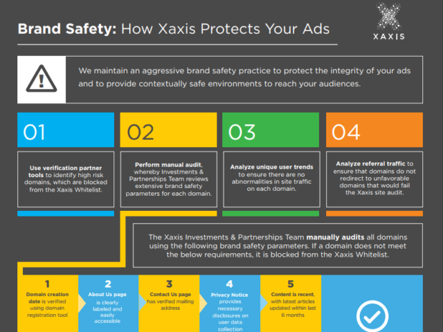Brand Safety NA Infographic
