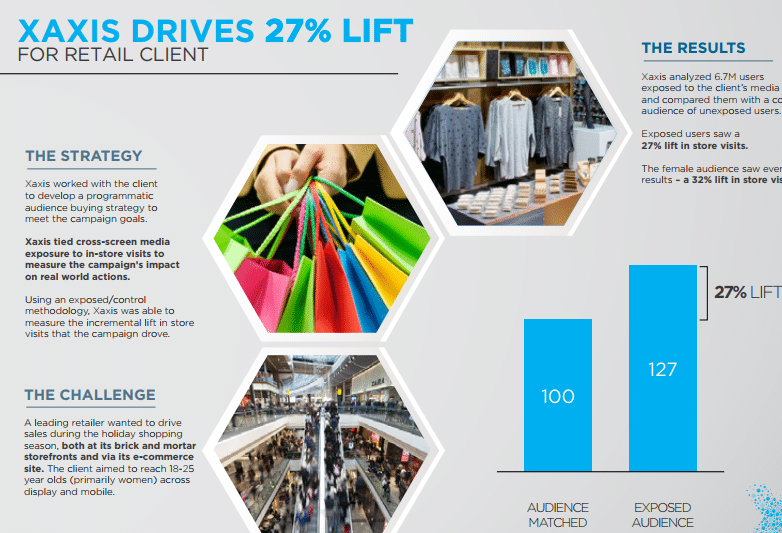 Xaxis Drives 27% Lift for Retail Client