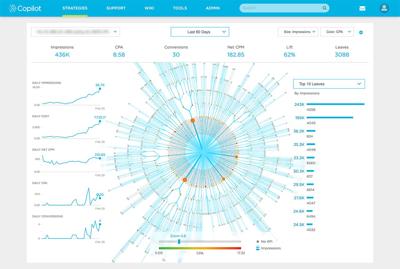 The Value of Data Visualizations