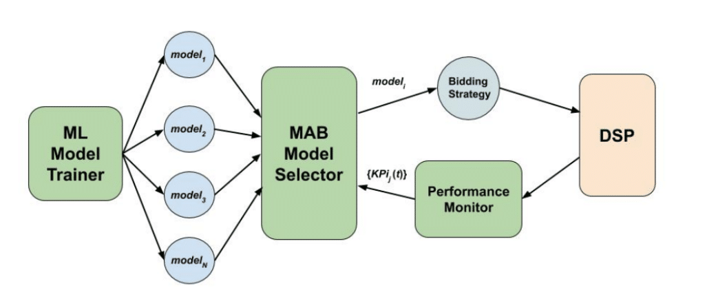 Figure 1. Components for the AMS system. ML Model Trainer provides trained ML models as the arms available to the MAB algorithm, run by MAB Model Selector. The selected model powers a bidding algorithm for a live RTB campaign running on a DSP. The campaign's performance KPIs are tracked by the Performance Monitor, based on which the selection probabilities for the arms are updated. Models are swapped every 15 mins and performance KPIs are updated once a day.